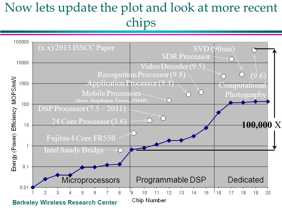 Berkeley Wireless Research Center Now lets update the plot and look at more recent chips Microprocessors Programmable DSP Dedicated (9.6) Computationa