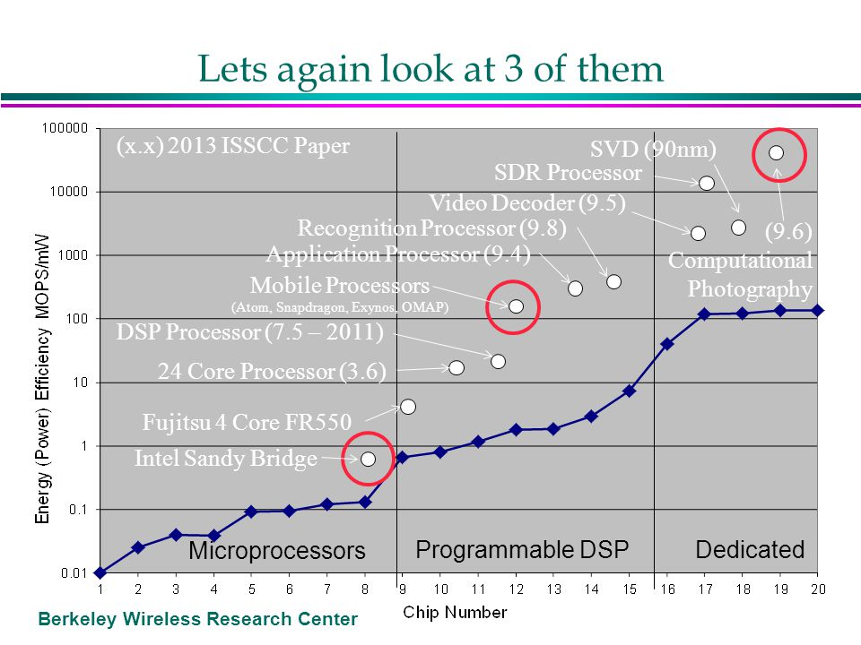 Berkeley Wireless Research Center Lets again look at 3 of them Microprocessors Programmable DSP Dedicated (9.6) Computational Photography Video Decode