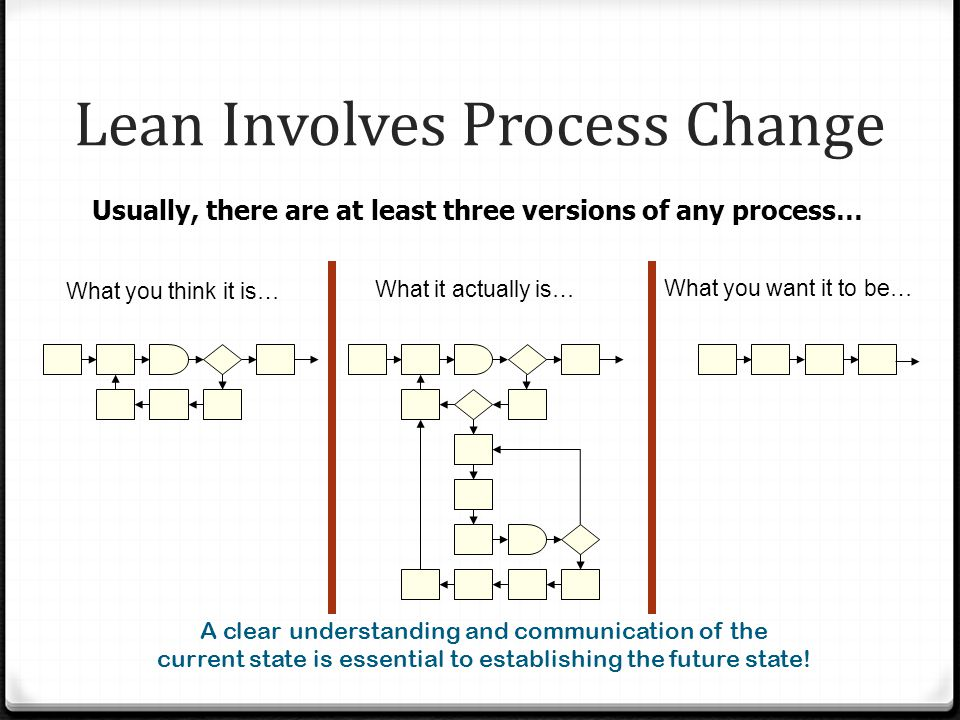 Lean Involves Process Change Usually, there are at least three versions of any process… What you think it is… What it actually is… What you want it to