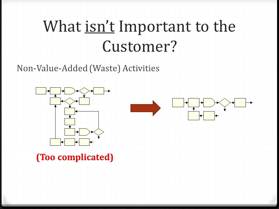 What isn't Important to the Customer? Non-Value-Added (Waste) Activities