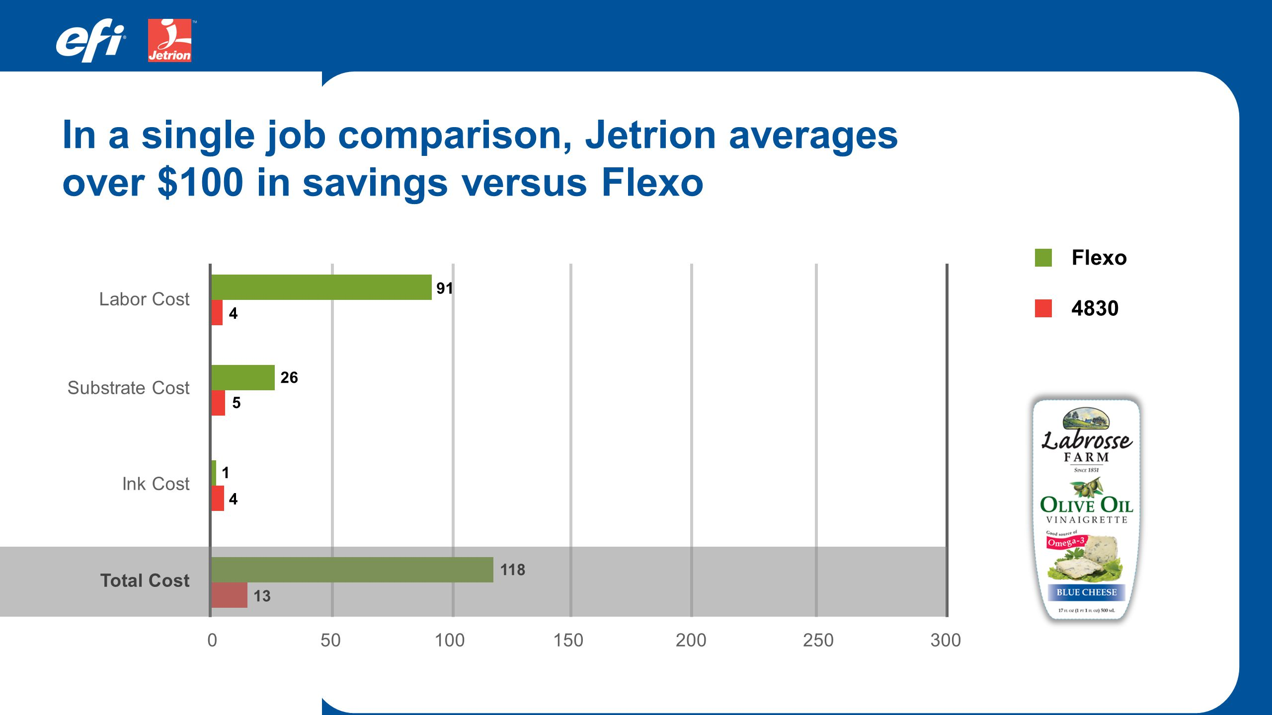 500100150200250300 Labor Cost Substrate Cost Ink Cost Total Cost In a single job comparison, Jetrion averages over $100 in savings versus Flexo 4830 F
