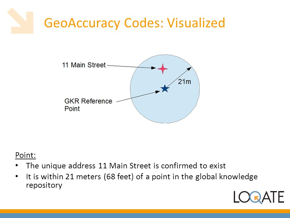 GeoAccuracy Codes: Visualized Point: The unique address 11 Main Street is confirmed to exist It is within 21 meters (68 feet) of a point in the global