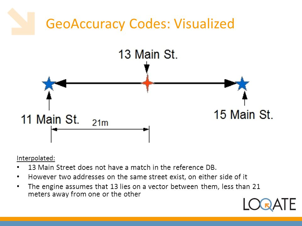 GeoAccuracy Codes: Visualized Interpolated: 13 Main Street does not have a match in the reference DB. However two addresses on the same street exist,