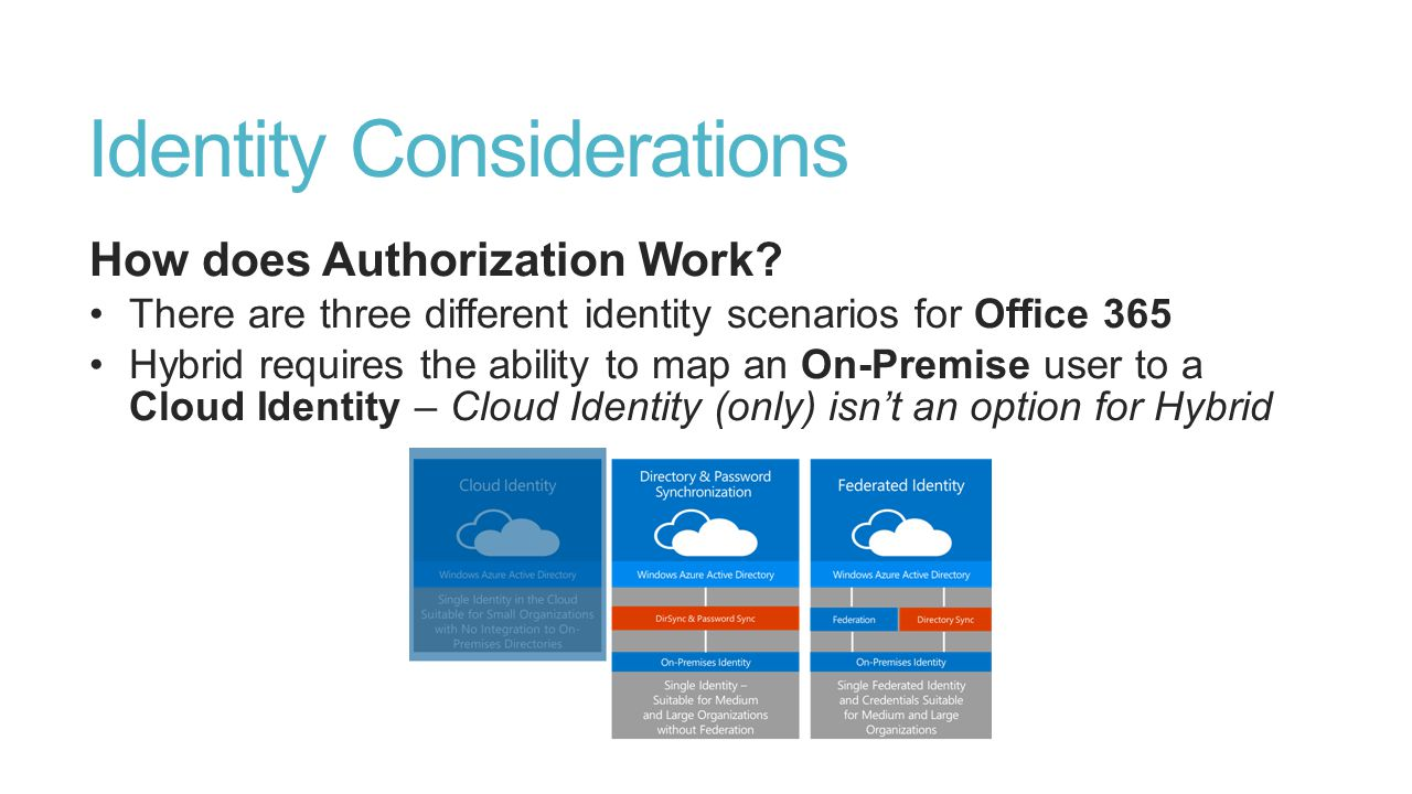Identity Considerations How does Authorization Work? There are three different identity scenarios for Office 365 Hybrid requires the ability to map an