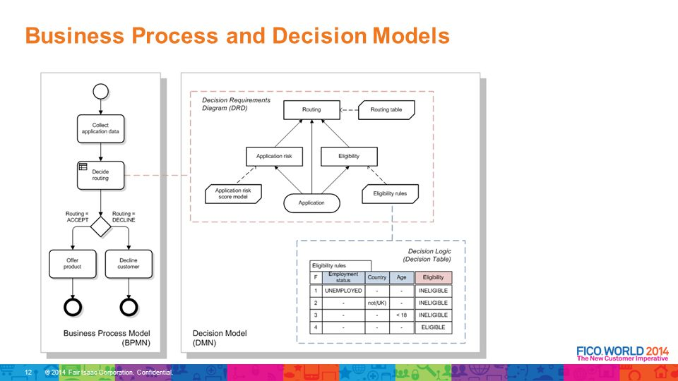 © 2014 Fair Isaac Corporation. Confidential. Business Process and Decision Models 12