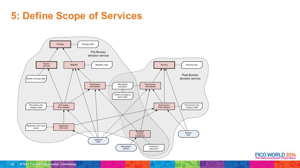 © 2014 Fair Isaac Corporation. Confidential. 5: Define Scope of Services 22
