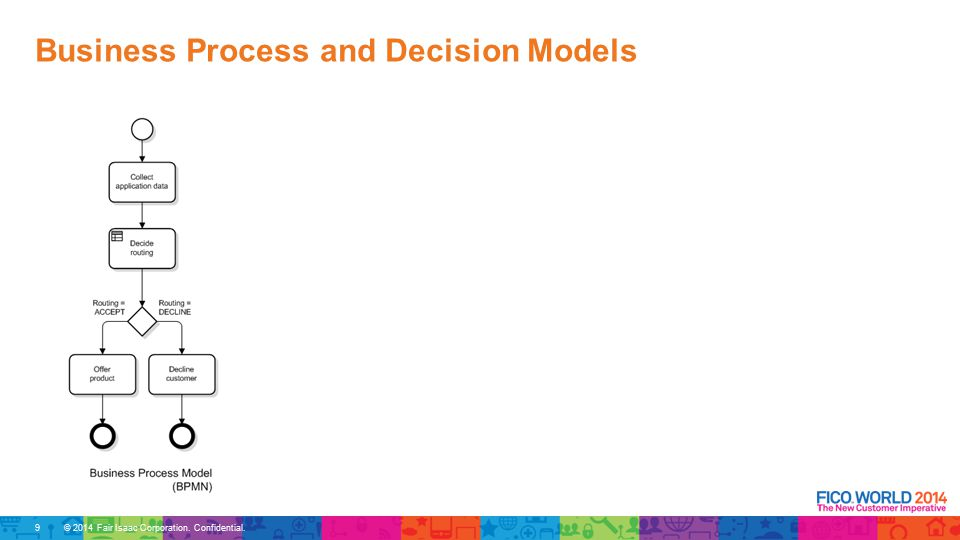 © 2014 Fair Isaac Corporation. Confidential. Business Process and Decision Models 10