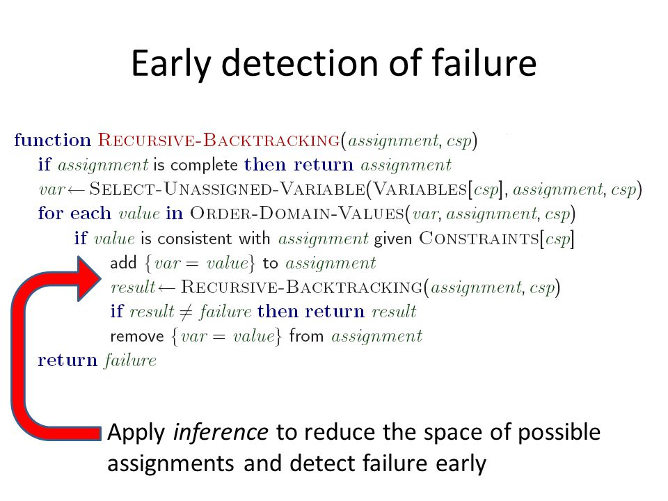 Early detection of failure Apply inference to reduce the space of possible assignments and detect failure early