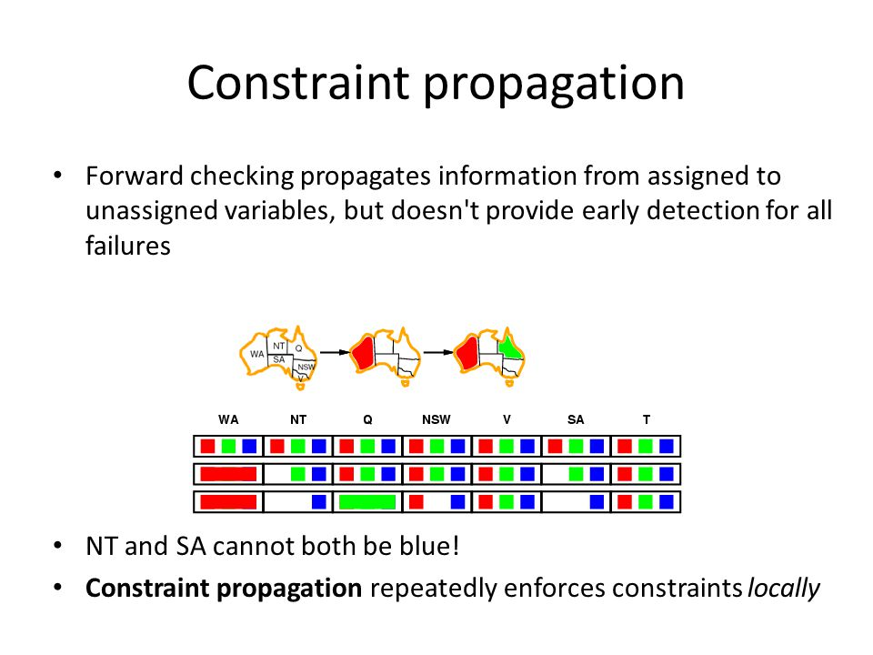 Constraint propagation Forward checking propagates information from assigned to unassigned variables, but doesn t provide early detection for all failures NT and SA cannot both be blue.