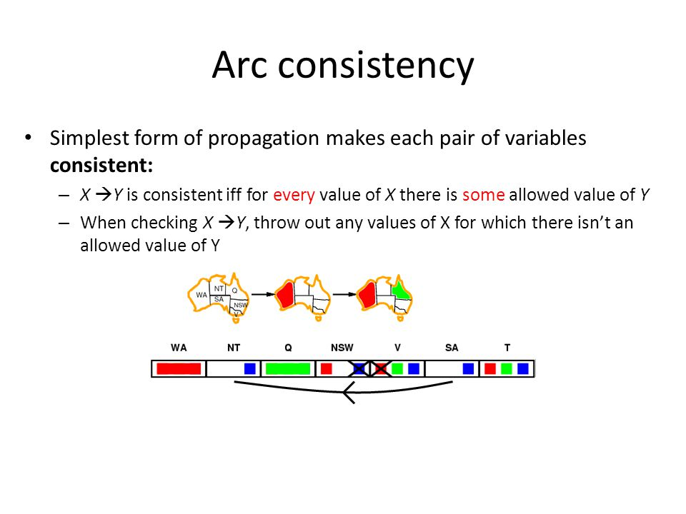 Simplest form of propagation makes each pair of variables consistent: – X  Y is consistent iff for every value of X there is some allowed value of Y