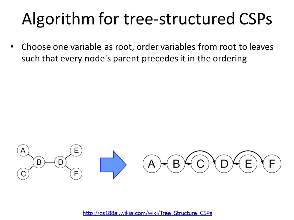 Algorithm for tree-structured CSPs Choose one variable as root, order variables from root to leaves such that every node s parent precedes it in the ordering
