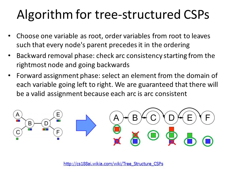 Algorithm for tree-structured CSPs Choose one variable as root, order variables from root to leaves such that every node s parent precedes it in the ordering Backward removal phase: check arc consistency starting from the rightmost node and going backwards Forward assignment phase: select an element from the domain of each variable going left to right.