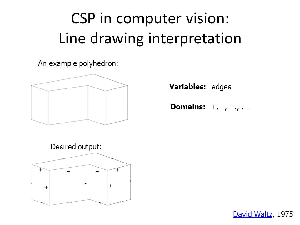 CSP in computer vision: Line drawing interpretation An example polyhedron: Domains: +, –, ,  Variables: edges David WaltzDavid Waltz, 1975 Desired o