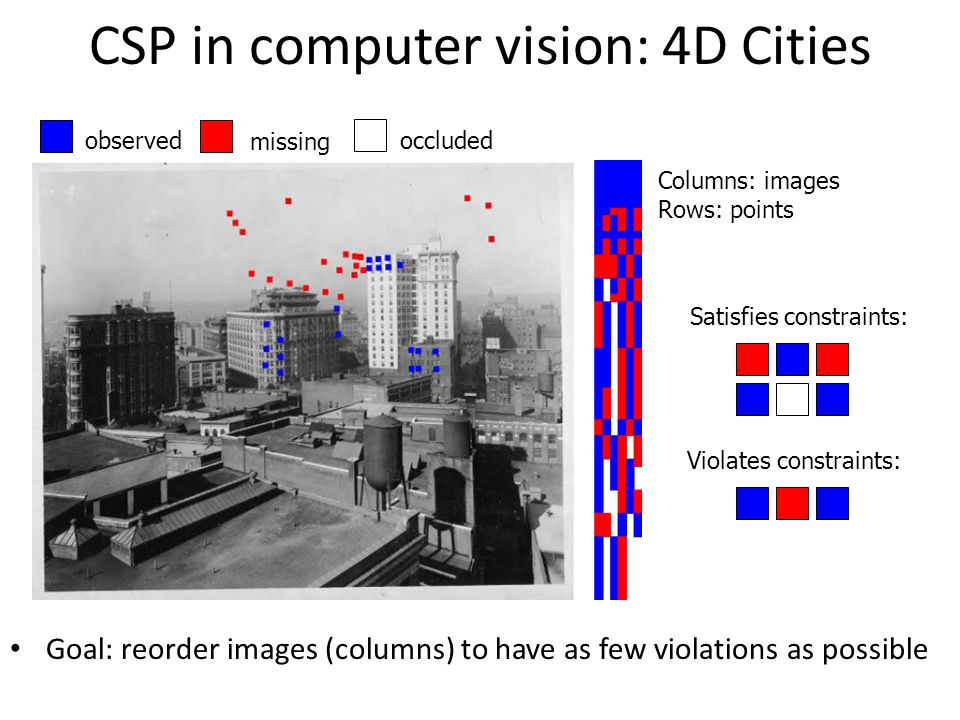CSP in computer vision: 4D Cities Goal: reorder images (columns) to have as few violations as possible observed missing occluded Columns: images Rows: