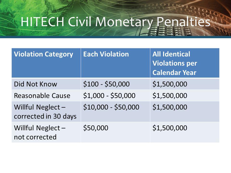 HITECH Civil Monetary Penalties Violation CategoryEach ViolationAll Identical Violations per Calendar Year Did Not Know$100 - $50,000$1,500,000 Reason