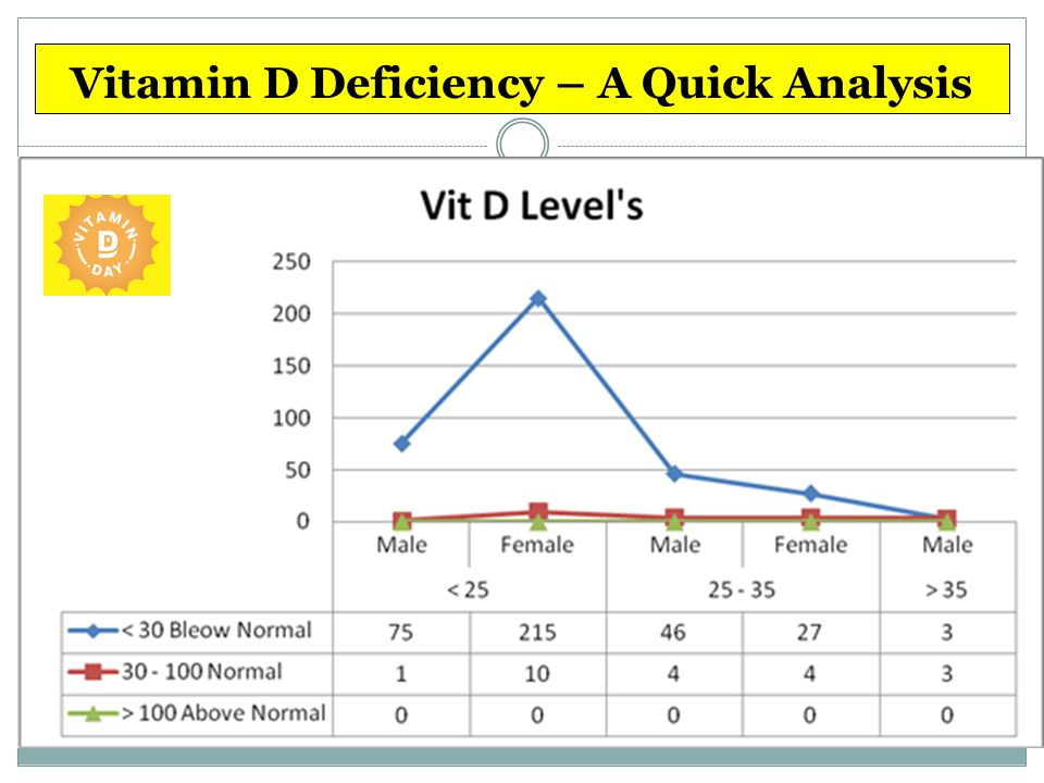 Vitamin D – Learn More Vitamin D comes from sun exposure, not your diet.
