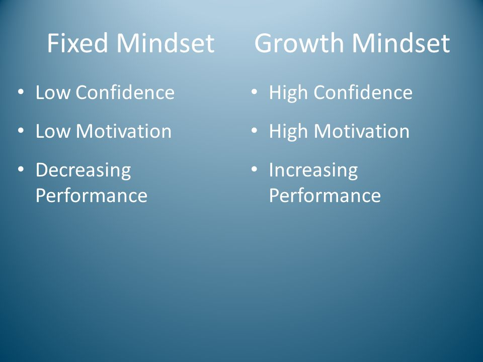 Growth Mindset Low Confidence Low Motivation Decreasing Performance High Confidence High Motivation Increasing Performance Fixed Mindset