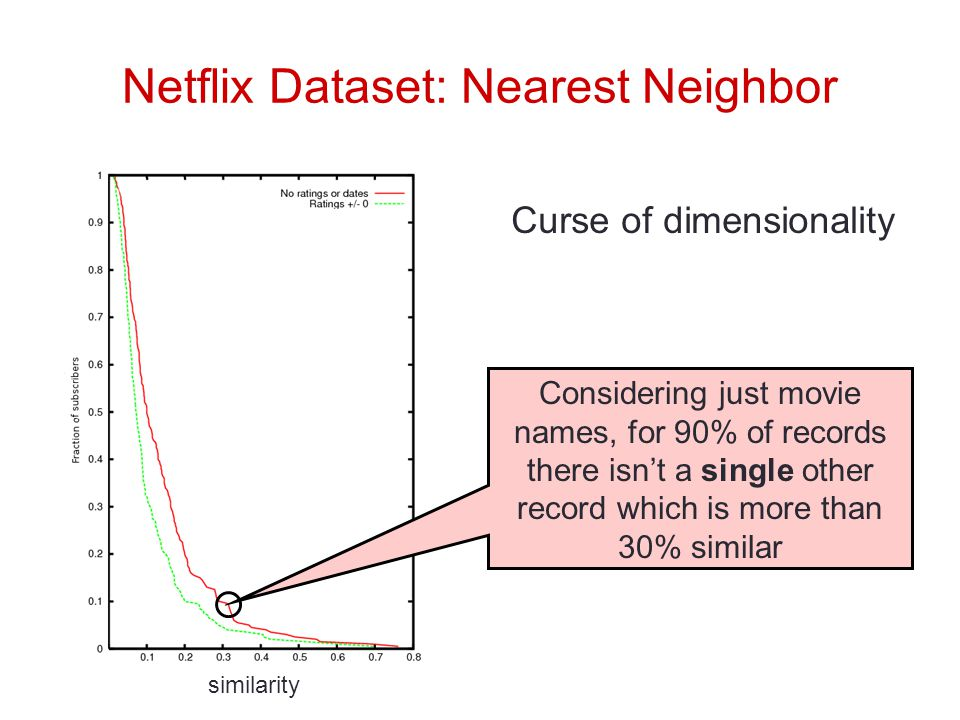 Netflix Dataset: Nearest Neighbor Considering just movie names, for 90% of records there isn't a single other record which is more than 30% similar similarity Curse of dimensionality