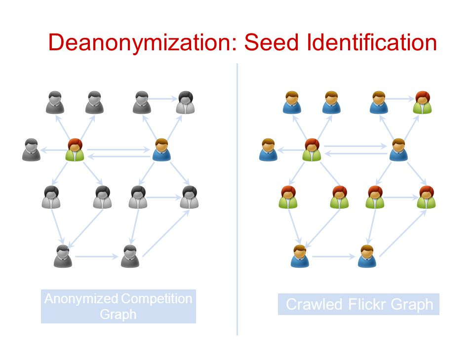 Deanonymization: Seed Identification Anonymized Competition Graph Crawled Flickr Graph
