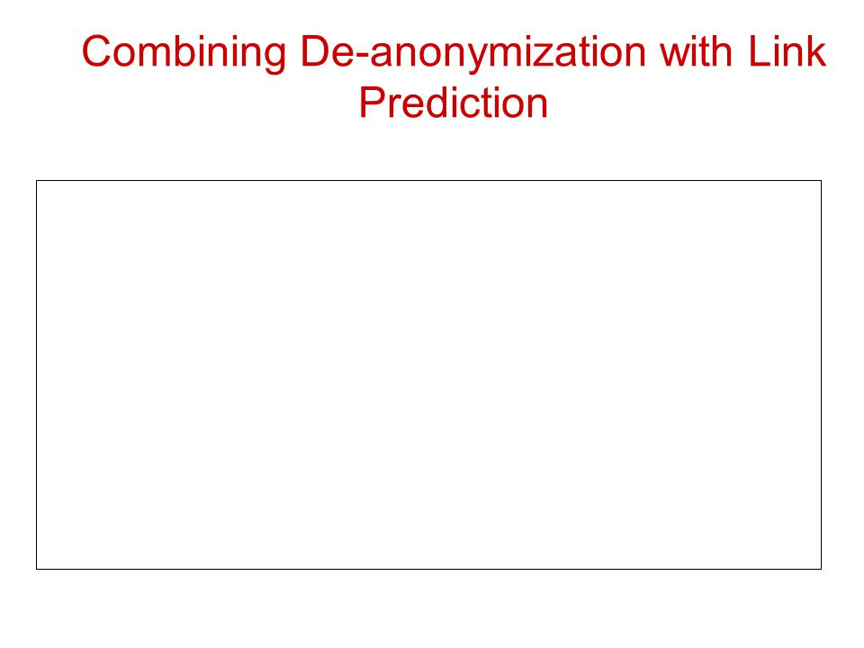 Combining De-anonymization with Link Prediction