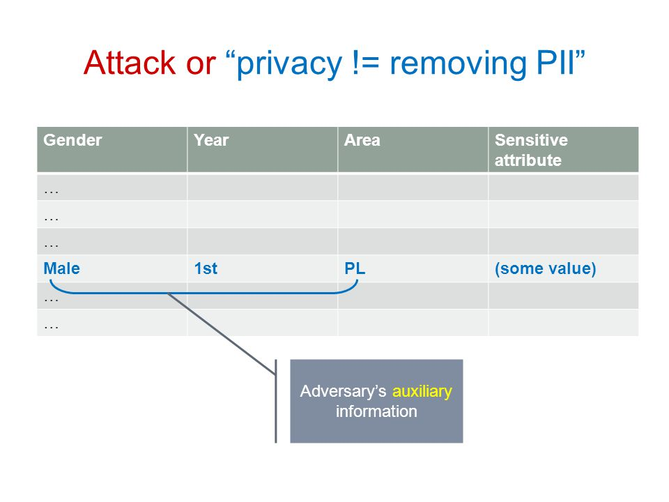 Attack or privacy != removing PII GenderYearAreaSensitive attribute … … … Male1stPL(some value) … … Adversary's auxiliary information