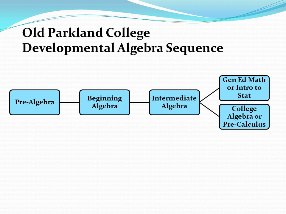 Old Parkland College Developmental Algebra Sequence Pre-Algebra Beginning Algebra Intermediate Algebra Gen Ed Math or Intro to Stat College Algebra or
