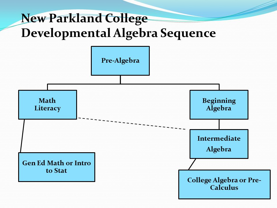 New Parkland College Developmental Algebra Sequence Pre-Algebra Math Literacy Gen Ed Math or Intro to Stat Beginning Algebra Intermediate Algebra Coll