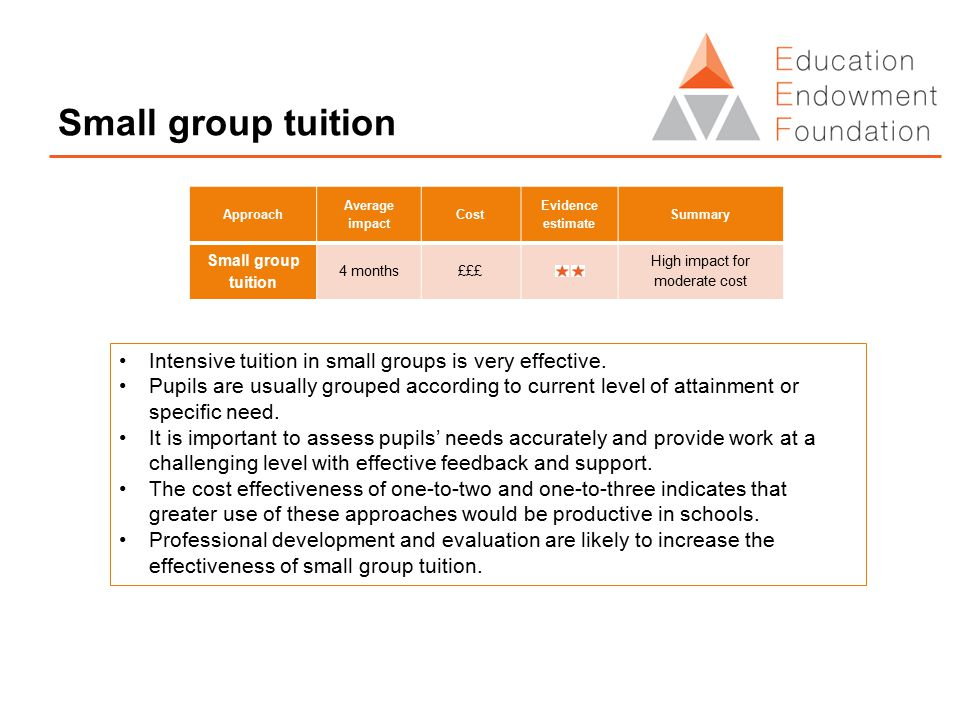 Small group tuition Intensive tuition in small groups is very effective. Pupils are usually grouped according to current level of attainment or specif