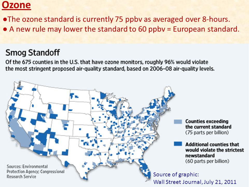 ●The ozone standard is currently 75 ppbv as averaged over 8-hours. ● A new rule may lower the standard to 60 ppbv = European standard. Source of graph
