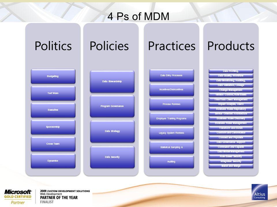 Politics BudgetingTurf WarsExecutiveSponsorshipCross TeamDynamics Policies Program GovernanceData StewardshipData StrategyData Security Practices Data