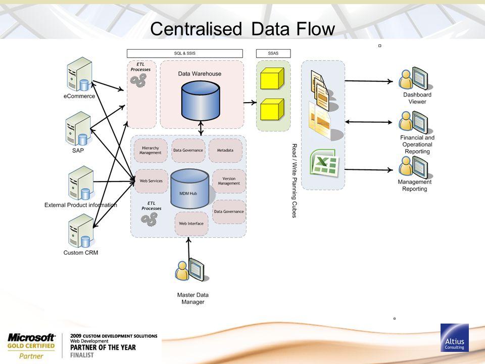 Centralised Data Flow