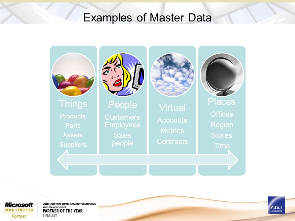 Examples of Master Data Things Products Parts Assets Suppliers People Customers Employees Sales people Virtual Accounts Metrics Contracts Places Offices Region Stores Time