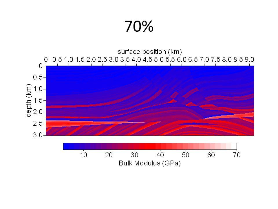 100% - RMSE = 0% Shot record 121 – model 100%Data error model 100% - model100%