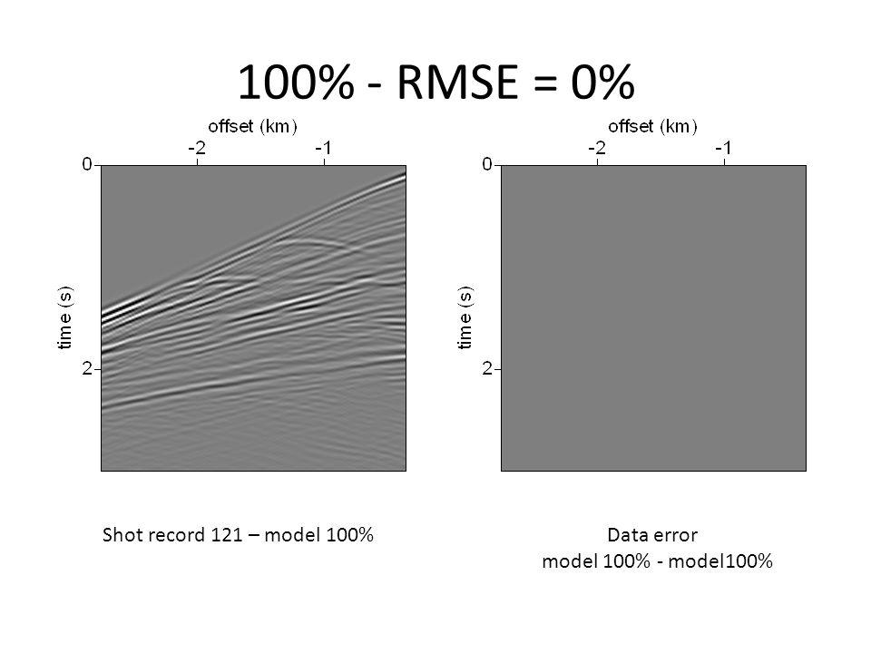 95% - RMSE = 184% Shot record 121 – model 95%Data error model 95% - model100%