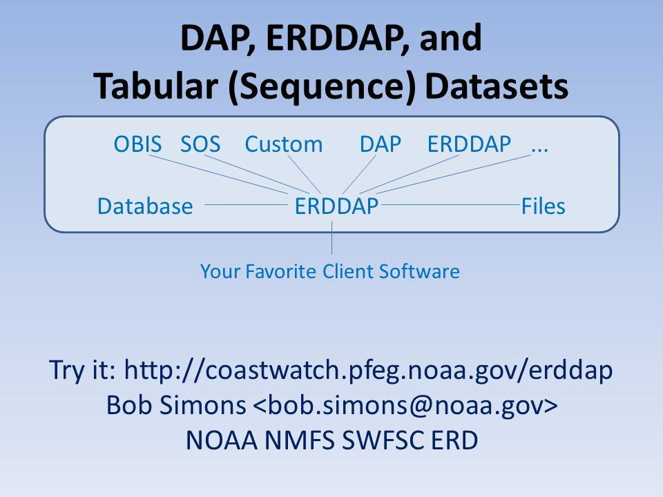 DAP, ERDDAP, and Tabular (Sequence) Datasets Try it: http://coastwatch.pfeg.noaa.gov/erddap Bob Simons NOAA NMFS SWFSC ERD OBIS SOS Custom DAP ERDDAP...