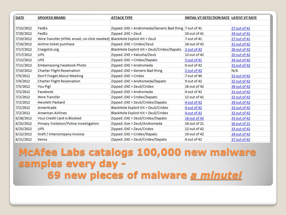 McAfee Labs catalogs 100,000 new malware samples every day - 69 new pieces of malware a minute!