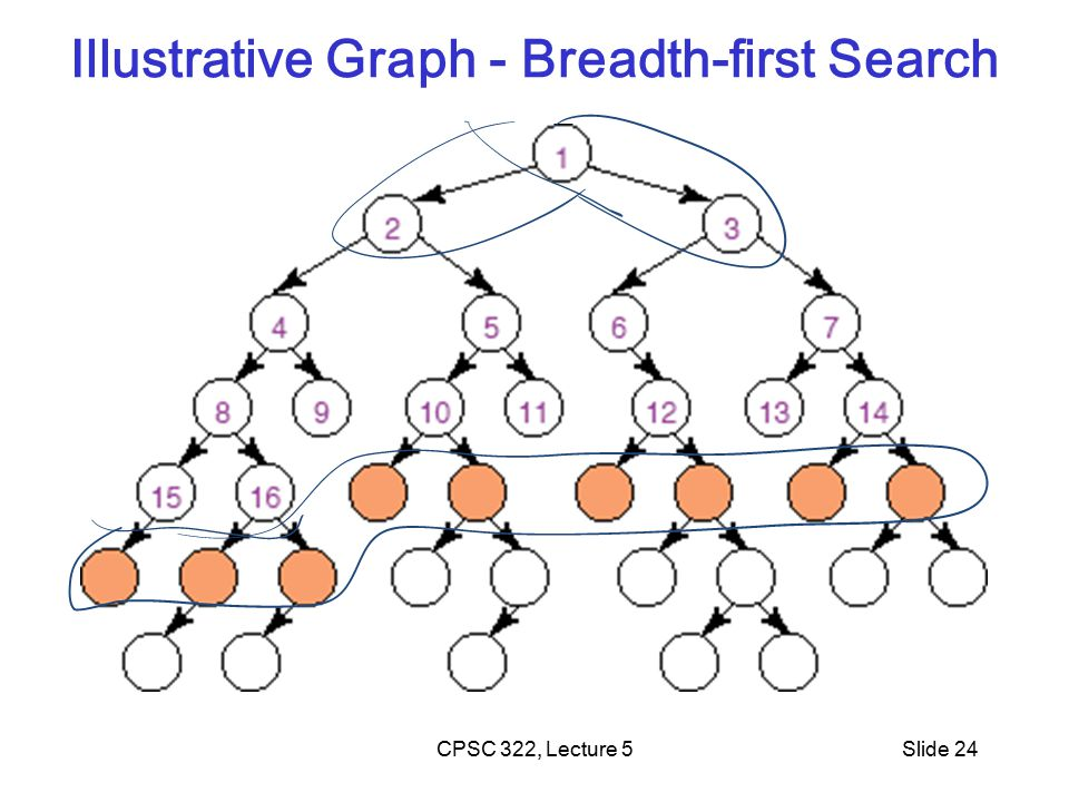 CPSC 322, Lecture 5Slide 24 Illustrative Graph - Breadth-first Search