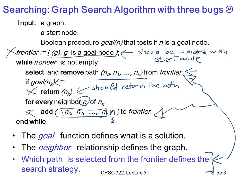 CPSC 322, Lecture 5Slide 3 Searching: Graph Search Algorithm with three bugs  Input: a graph, a start node, Boolean procedure goal(n) that tests if n is a goal node.