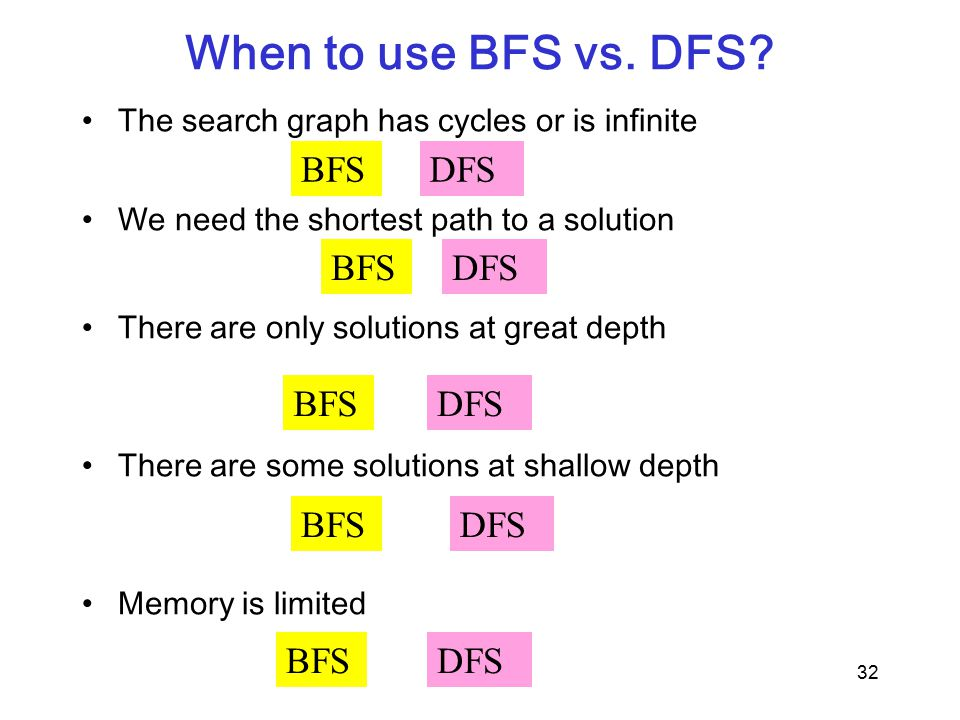 When to use BFS vs. DFS.