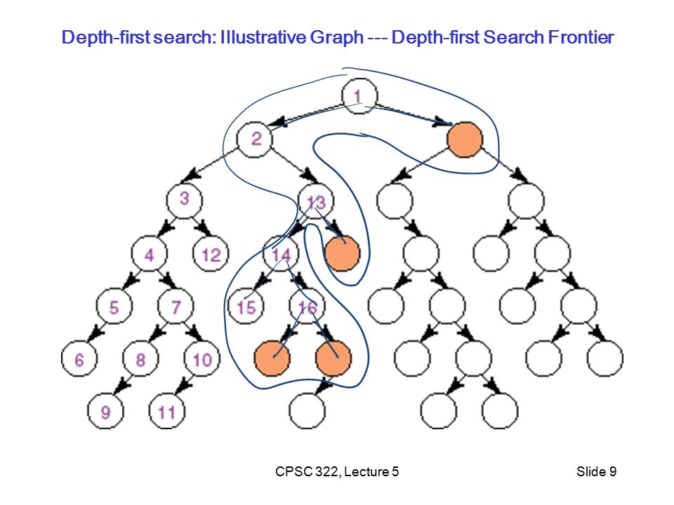 CPSC 322, Lecture 5Slide 30 Analysis of Breadth-First Search Is BFS complete.