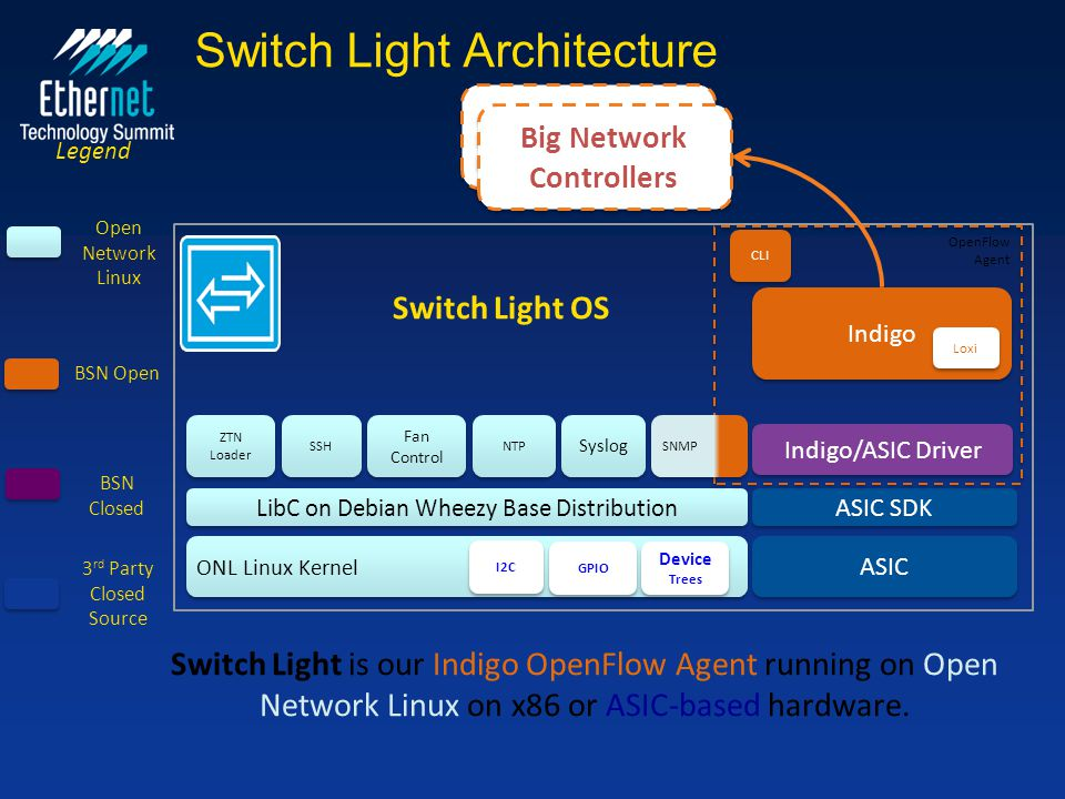 Switch Light Architecture ONL Linux Kernel ASIC LibC on Debian Wheezy Base Distribution ASIC SDK SSH Fan Control Fan Control NTP Syslog SNMP CLI Indig