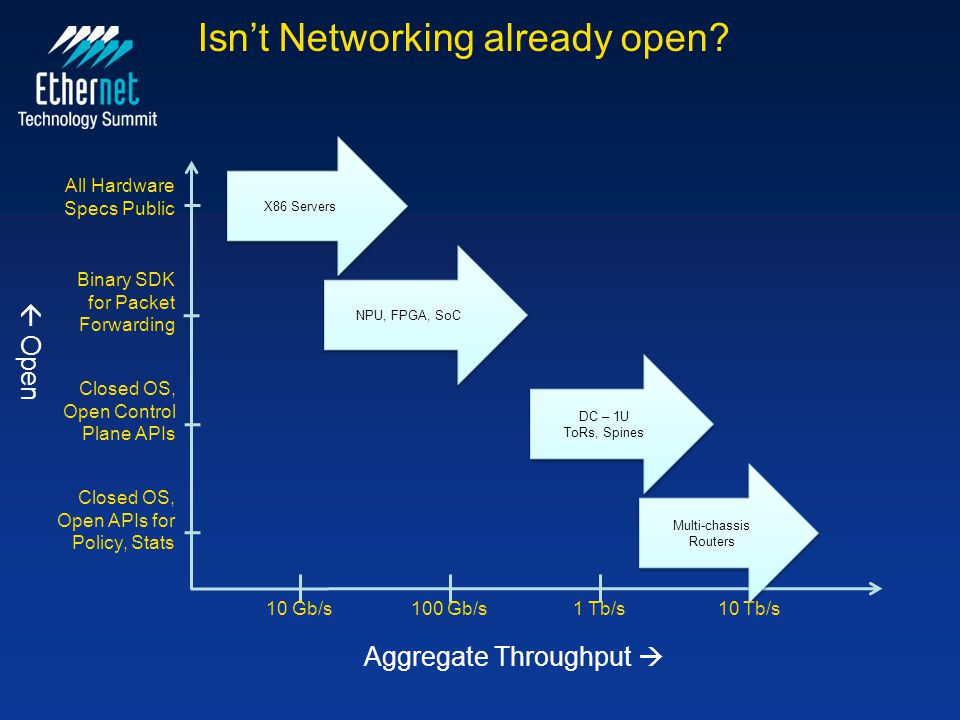 Isn't Networking already open? Aggregate Throughput   Open 10 Gb/s100 Gb/s1 Tb/s10 Tb/s All Hardware Specs Public X86 Servers Closed OS, Open APIs f