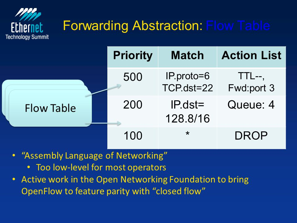 "Forwarding Abstraction: Flow Table PriorityMatchAction List 500 IP.proto=6 TCP.dst=22 TTL--, Fwd:port 3 200IP.dst= 128.8/16 Queue: 4 100*DROP ""Assembl"