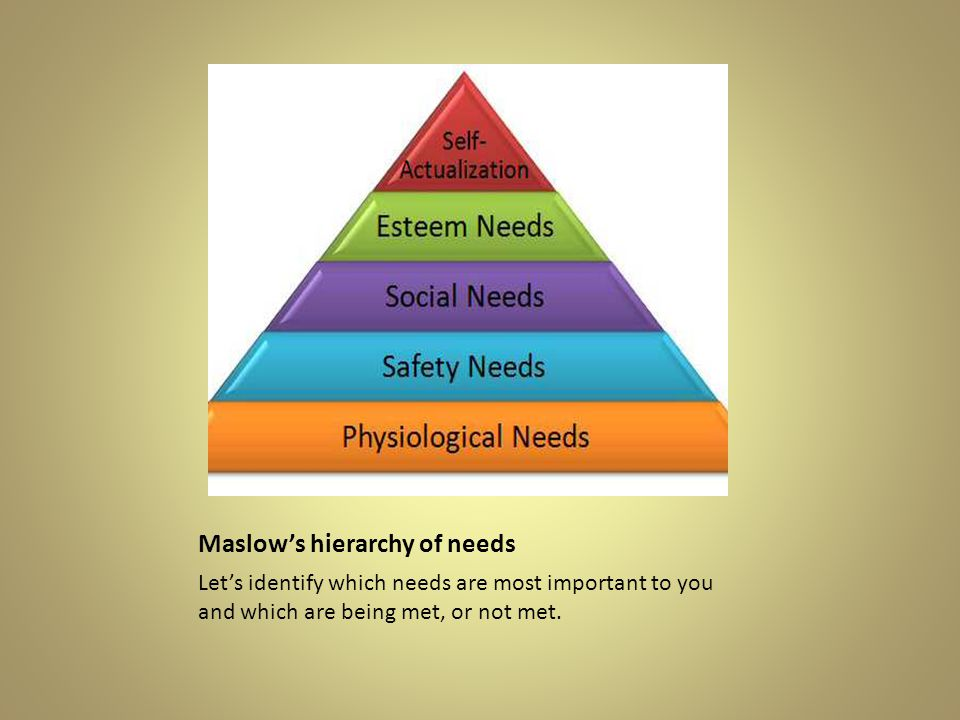 Maslow's hierarchy of needs Let's identify which needs are most important to you and which are being met, or not met.