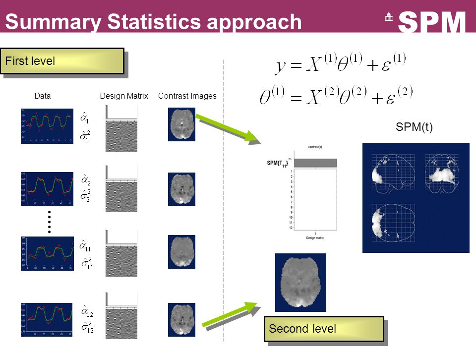 Summary Statistics approach Data Design Matrix Contrast Images SPM(t) Second level First level