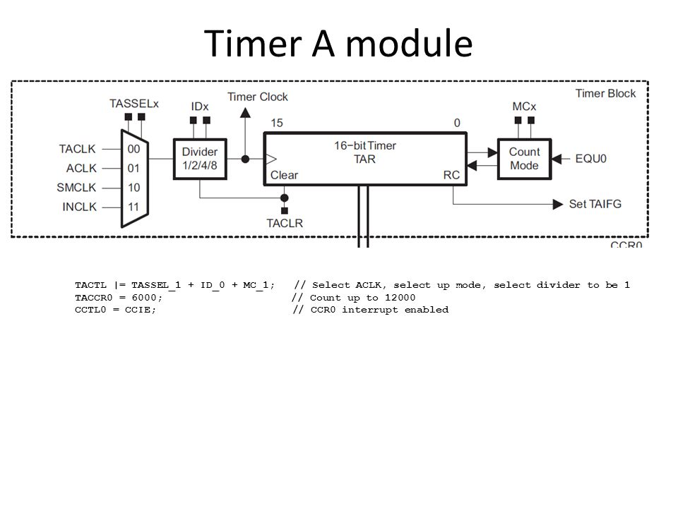 Timer A module TACTL |= TASSEL_1 + ID_0 + MC_1; // Select ACLK, select up mode, select divider to be 1 TACCR0 = 6000; // Count up to 12000 CCTL0 = CCIE; // CCR0 interrupt enabled