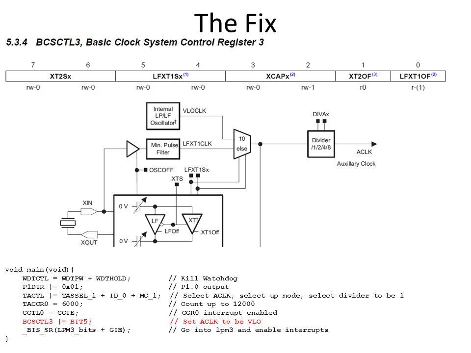 The Fix void main(void){ WDTCTL = WDTPW + WDTHOLD; // Kill Watchdog P1DIR |= 0x01; // P1.0 output TACTL |= TASSEL_1 + ID_0 + MC_1; // Select ACLK, sel