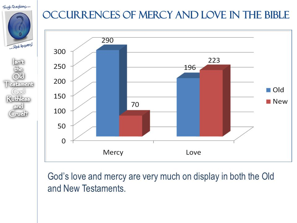 God's love and mercy are very much on display in both the Old and New Testaments.