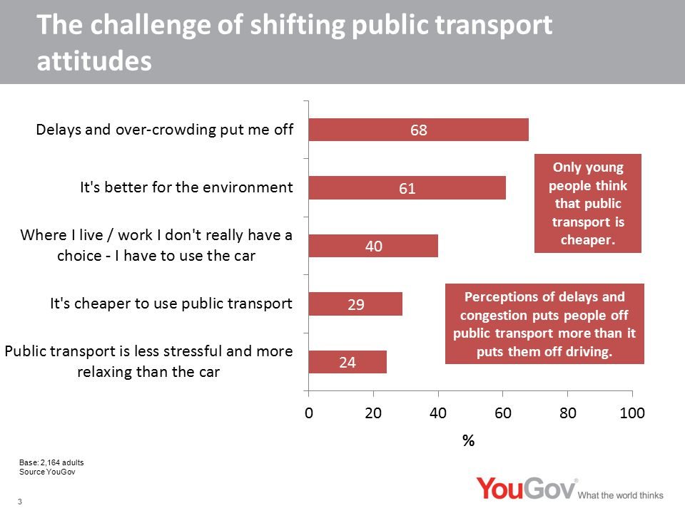 The challenge of shifting public transport attitudes 3 Perceptions of delays and congestion puts people off public transport more than it puts them off driving.