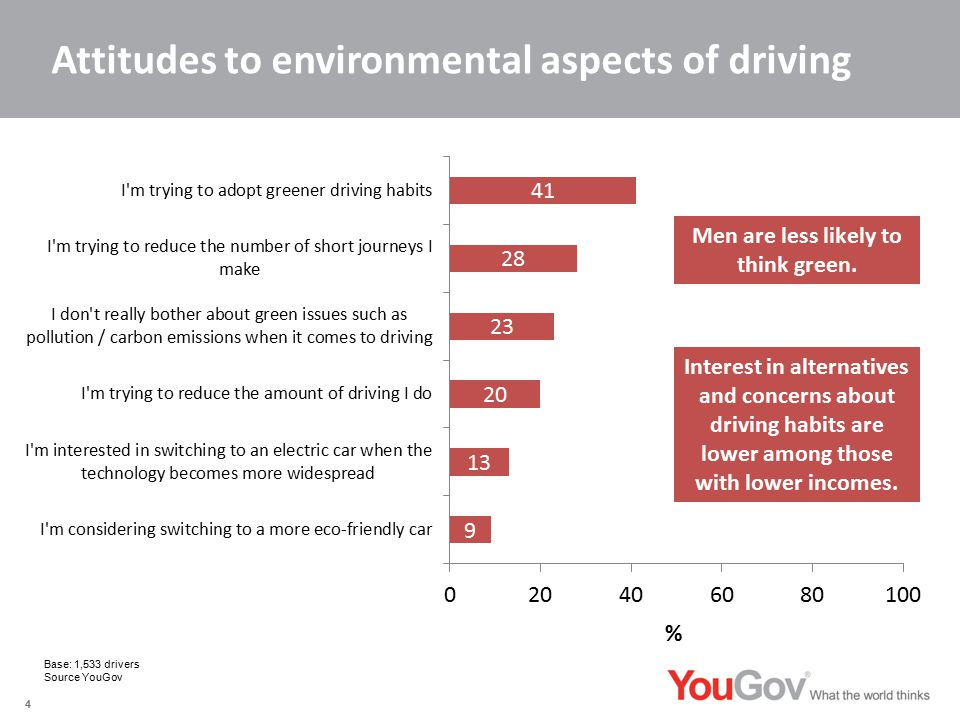 Attitudes to environmental aspects of driving 4 Interest in alternatives and concerns about driving habits are lower among those with lower incomes.